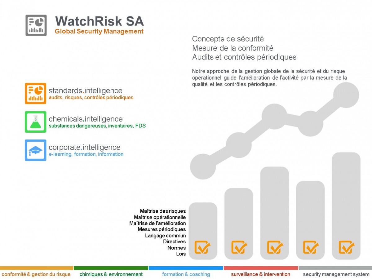 Slide Watchrisk-AIP